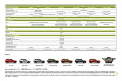 Offers of Tyres in Renault
